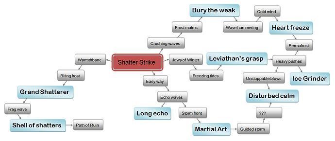 Shatter%20Strike%20skill%20tree%202019-06-03