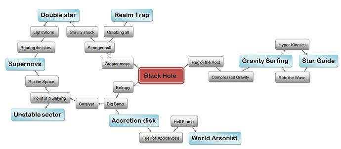 Black%20Hole%20skill%20tree%202019-04-20